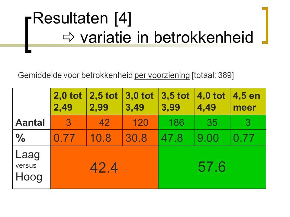 Resultaten [4]  variatie in betrokkenheid